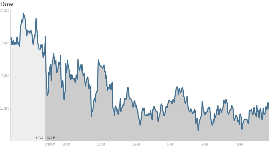 dow, u.s. stocks