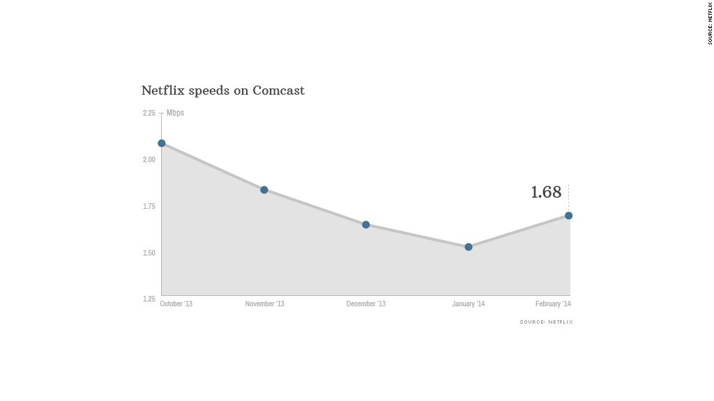 chart netflix speed