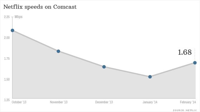 Netflix faster on Comcast, after deal