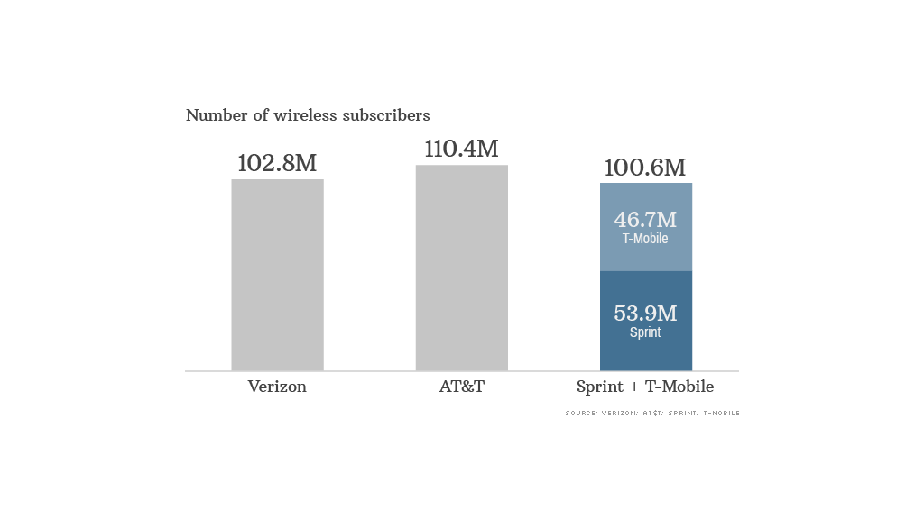 chart mobile carriers