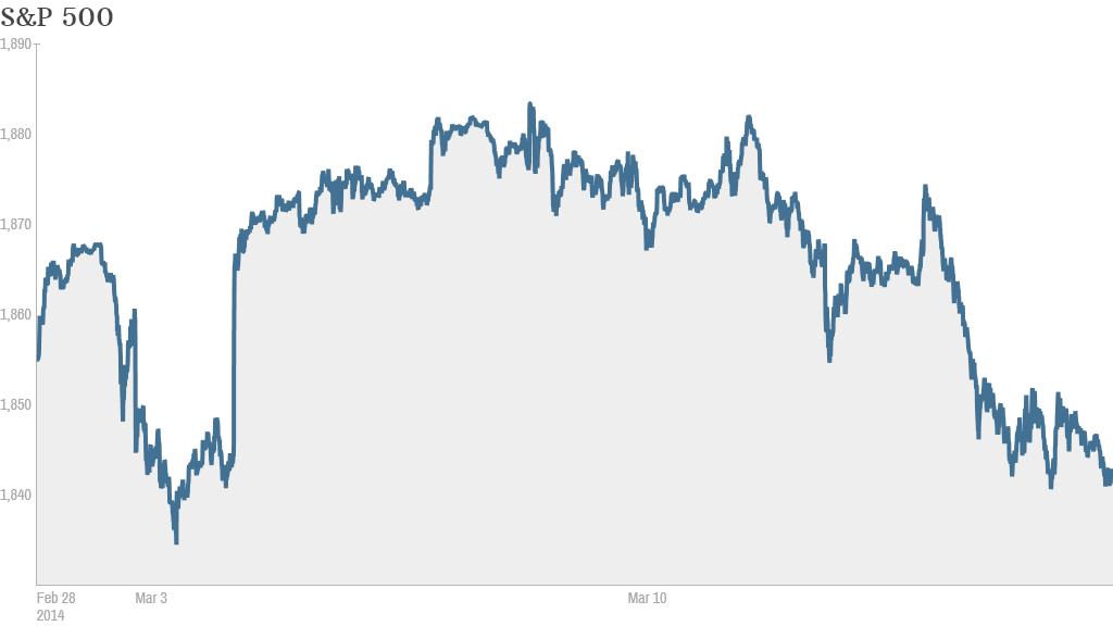 S&P 500 Month to Date