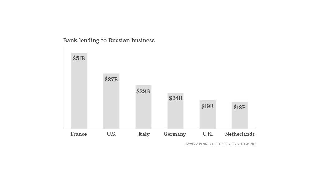 Bildergebnis für western banks lend money russia