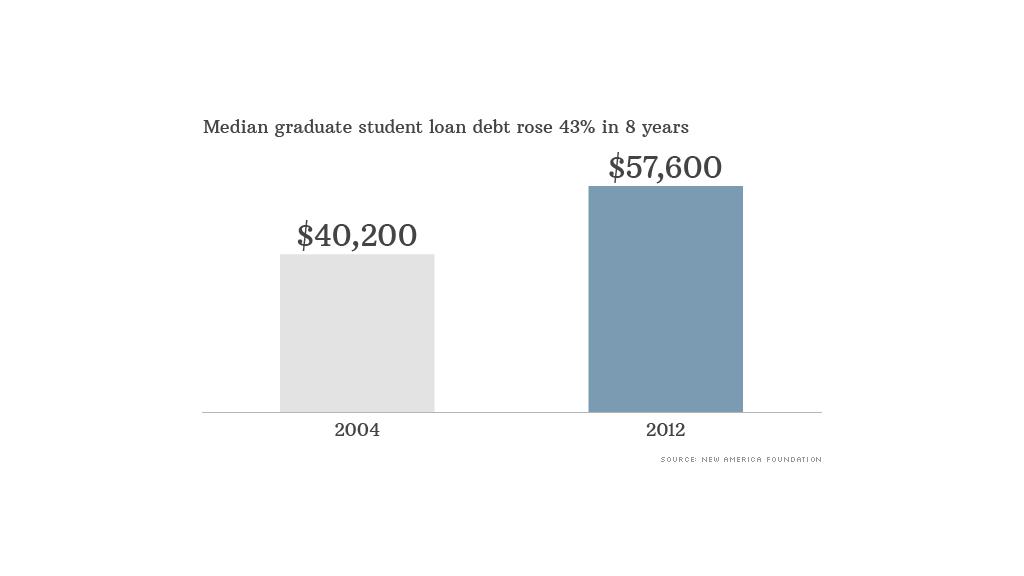 chart graduate student loan debt
