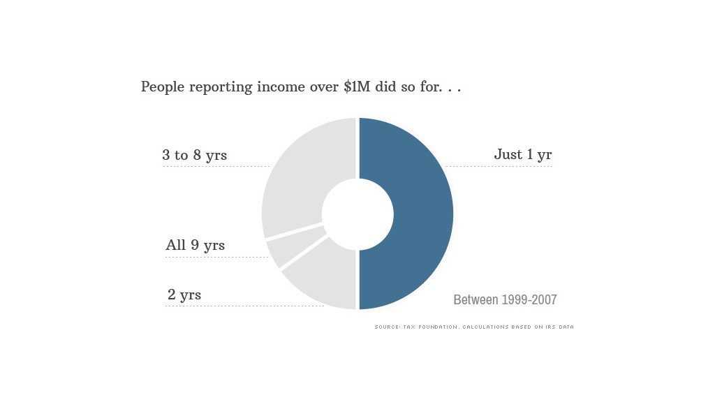 top income reporting