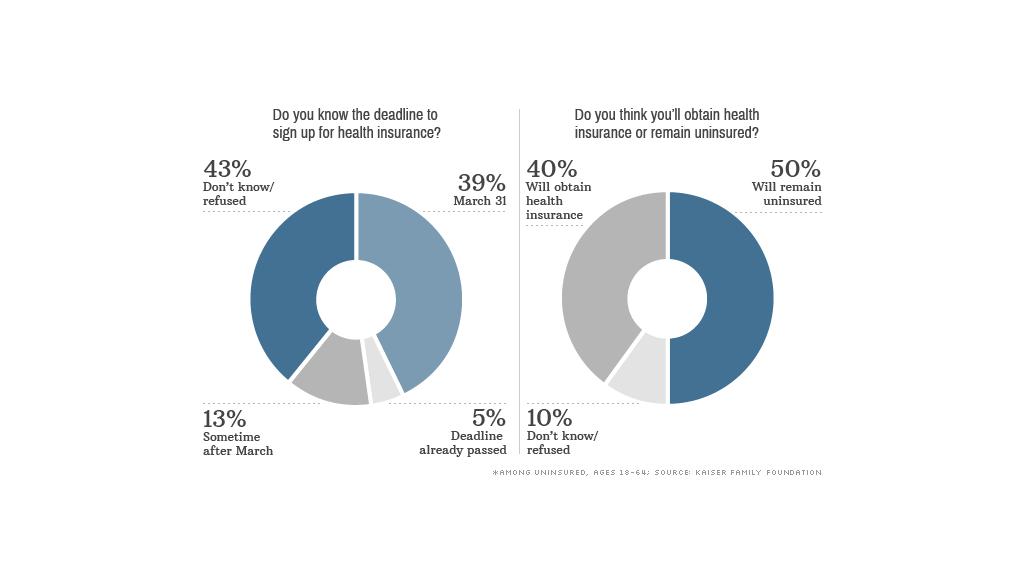 obamacare enrollment data