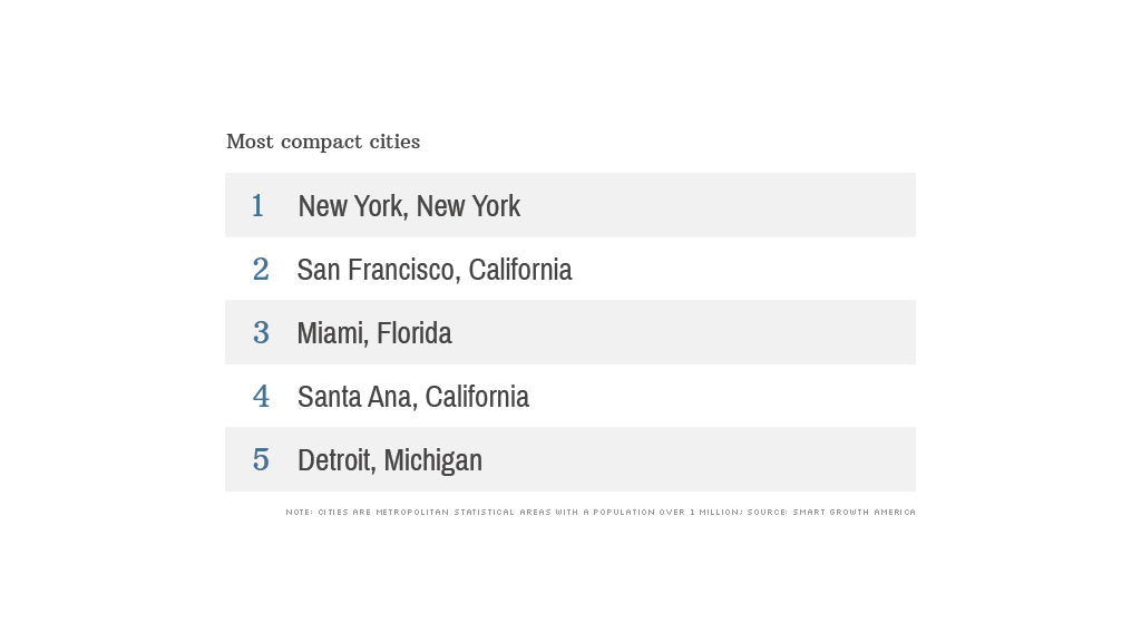 top cities dense