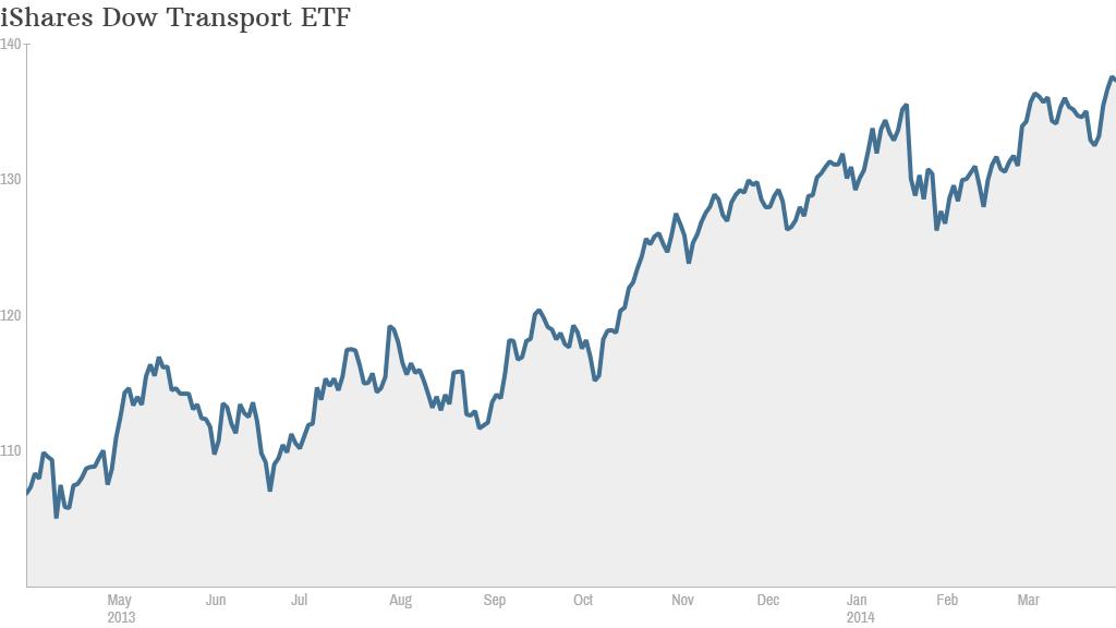 Dow Transport ETF