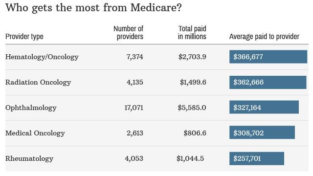 Doctors make millions off of Medicare
