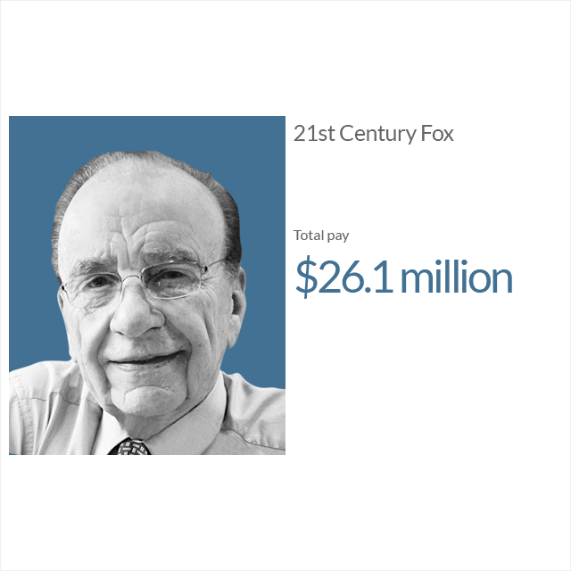 12 top-paid CEOs