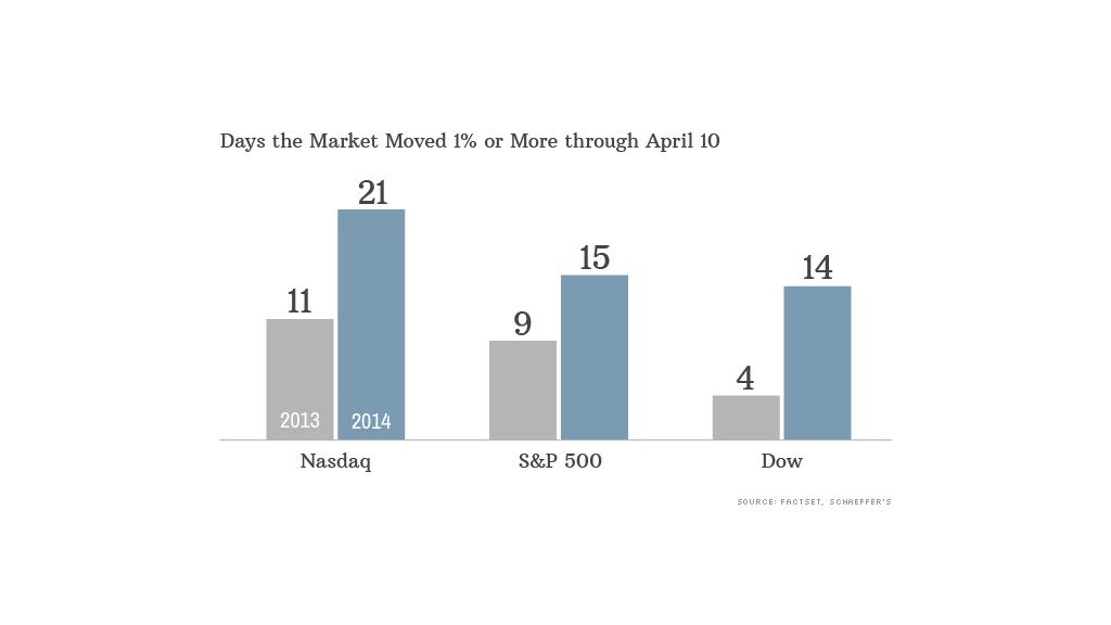 market moves data