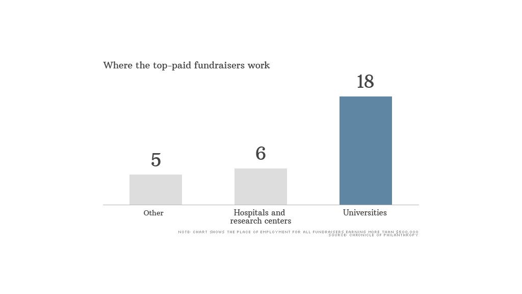 top paid fund raisers