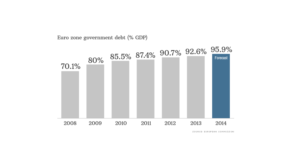 euro zone debt data