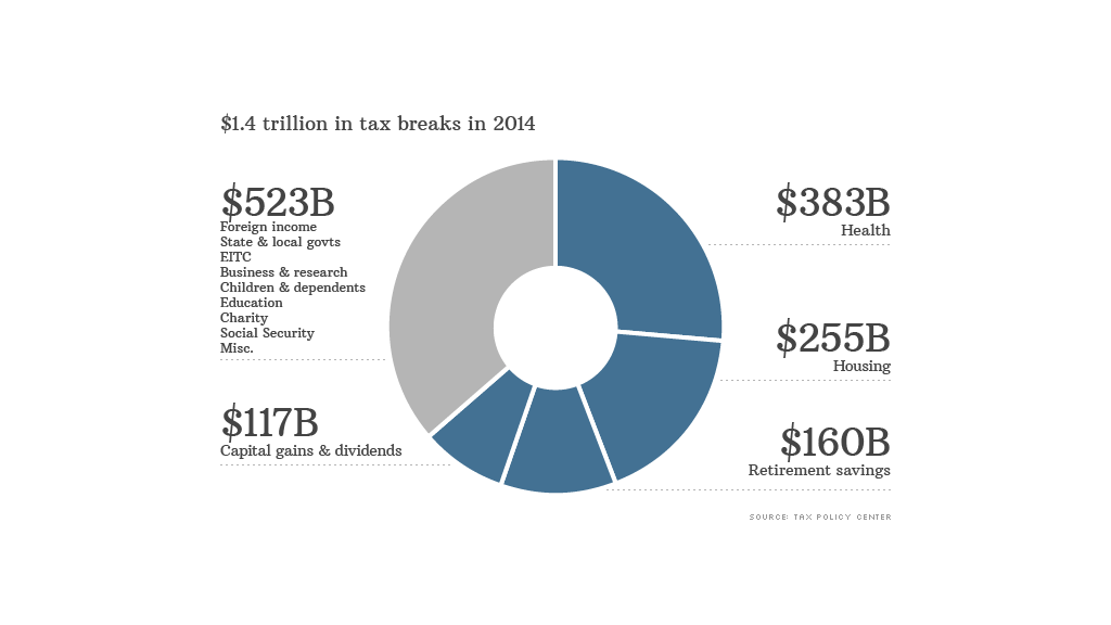 biggest tax breaks data