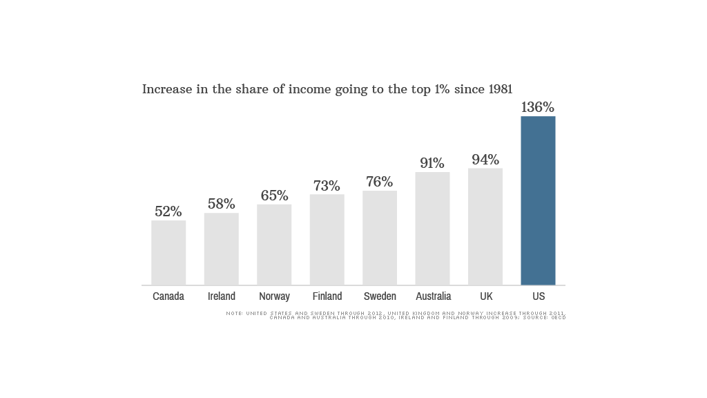 chart income top 1 percent