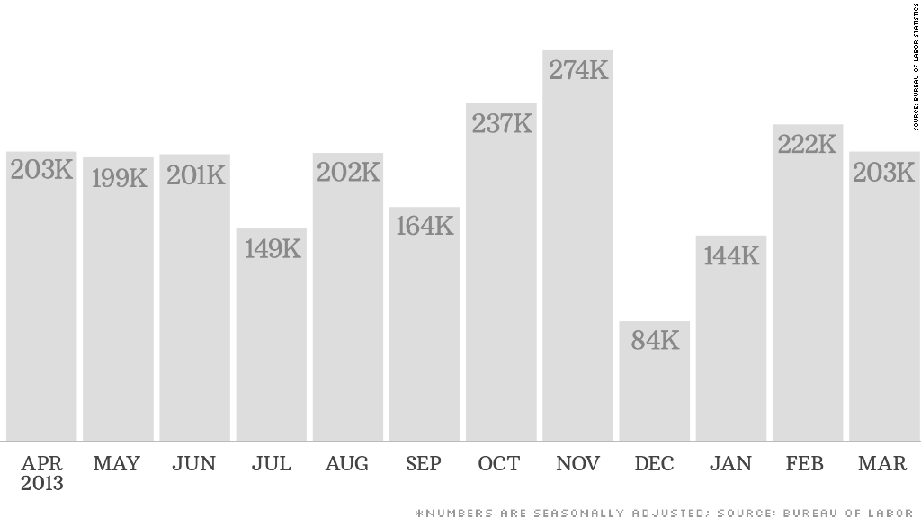 chart jobs 050214