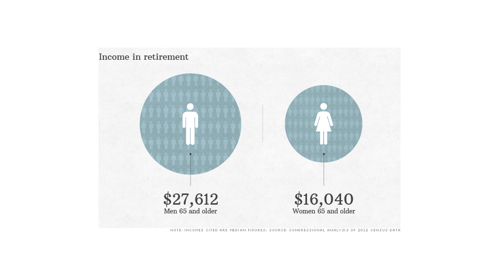 income in retirement