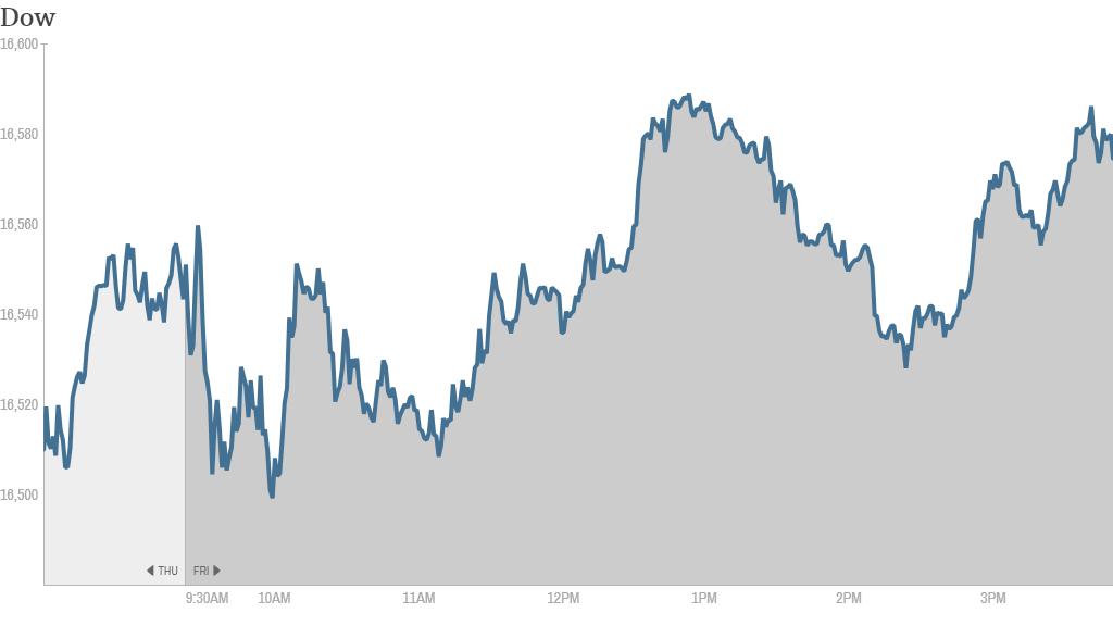 Dow record close