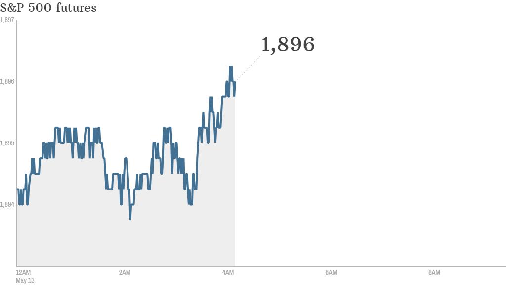 S&P futures 2014 05 13