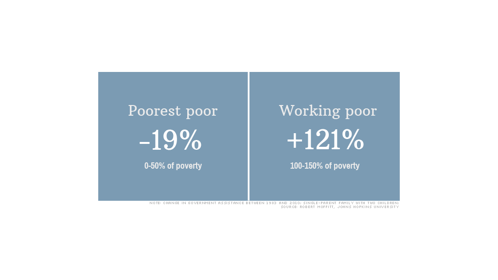 Poorest poor left out of government aid