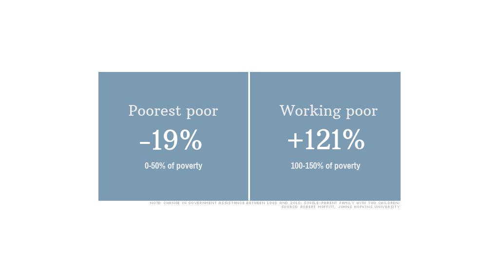 working poor data