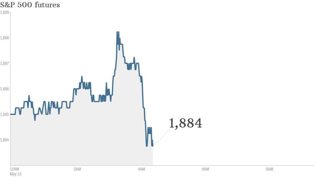 S&P futures 2014 05 15