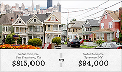 America's growing housing affordability gap