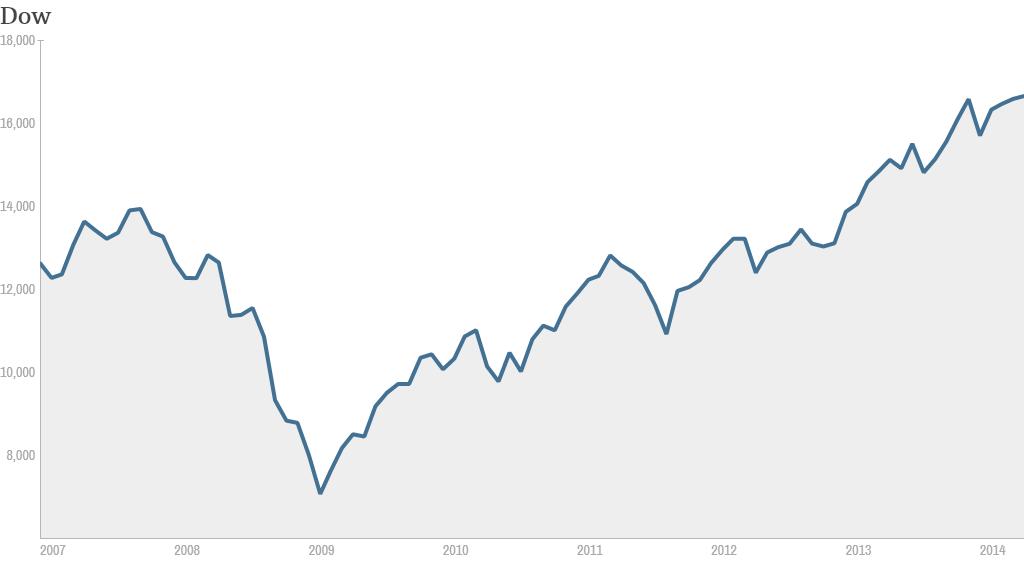 Dow since 2007
