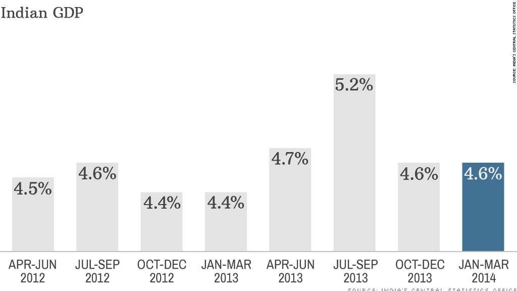 chart indian gdp
