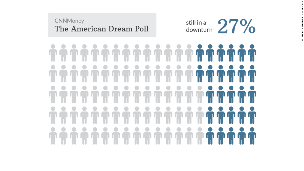 american dream poll downturn