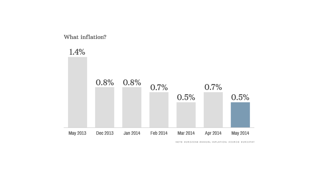 chart european inflation