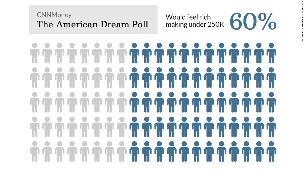 american dream poll feel rich