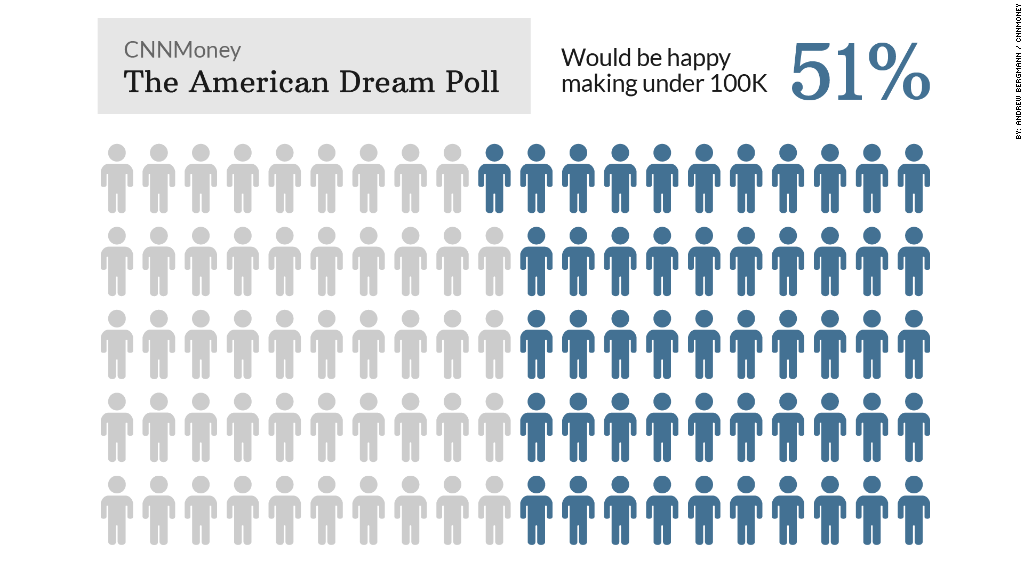 american dream poll income happy