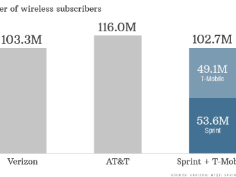 T-Mobile is at a crossroads, so is the U S  wireless industry