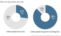 Why we love/hate the rich