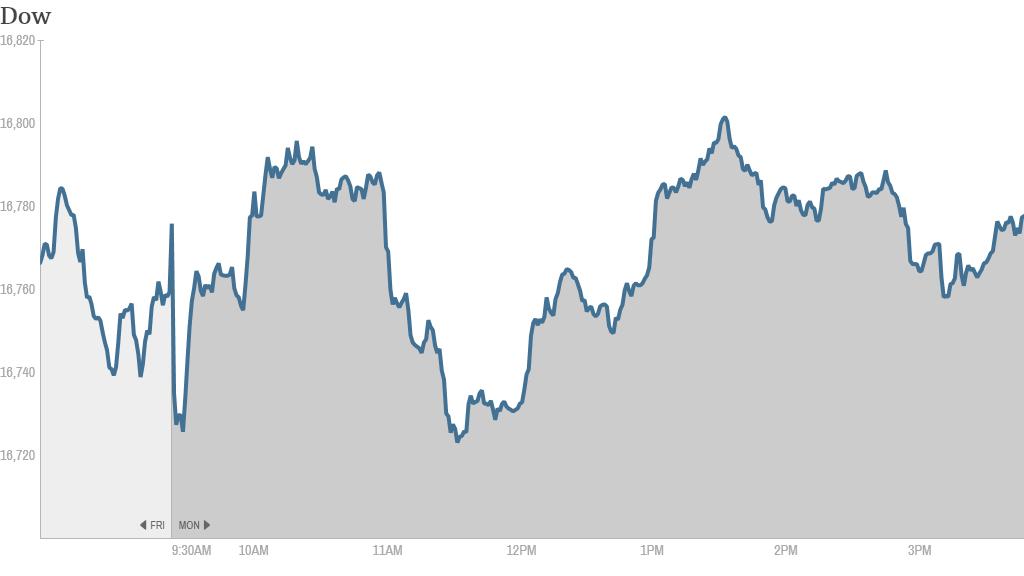 Dow 4PM close