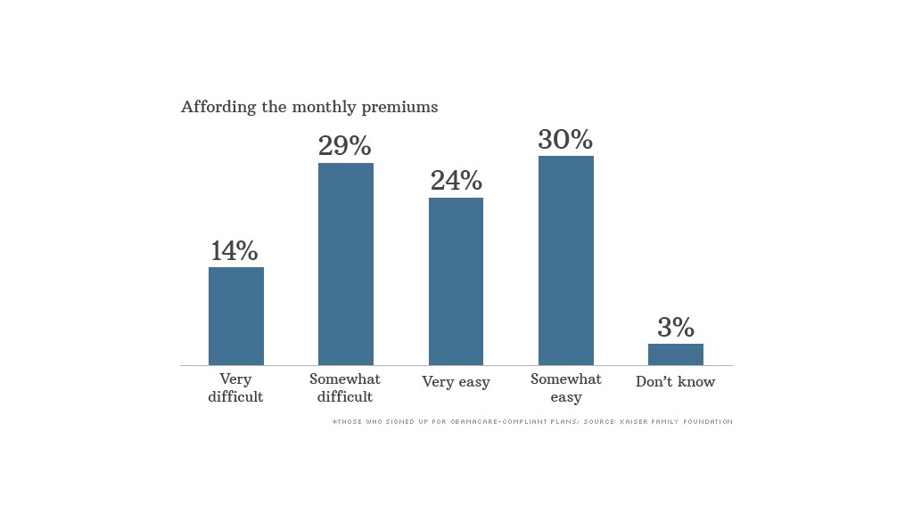 obamacare premiums