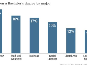 is a college degree worth incurring significant debt