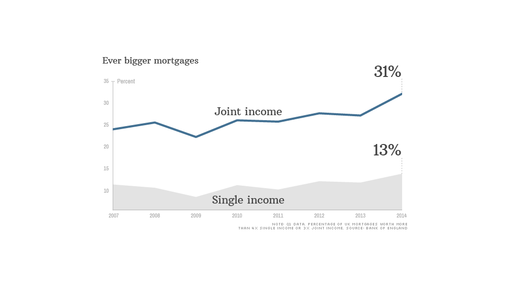 chart uk bigger mortgages