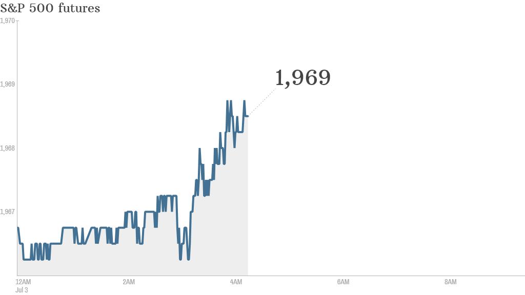 S&P futures 2014 07 03