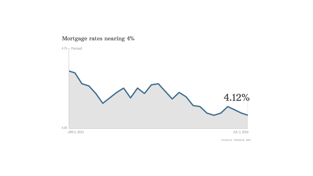 mortgage rates 070314