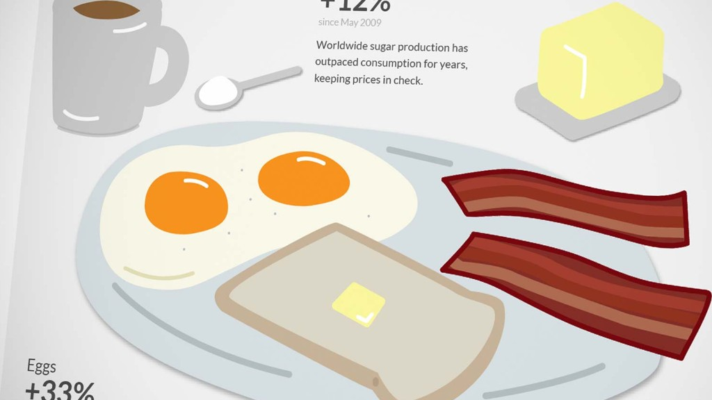 Breakfast takes a bigger bite out of your wallet