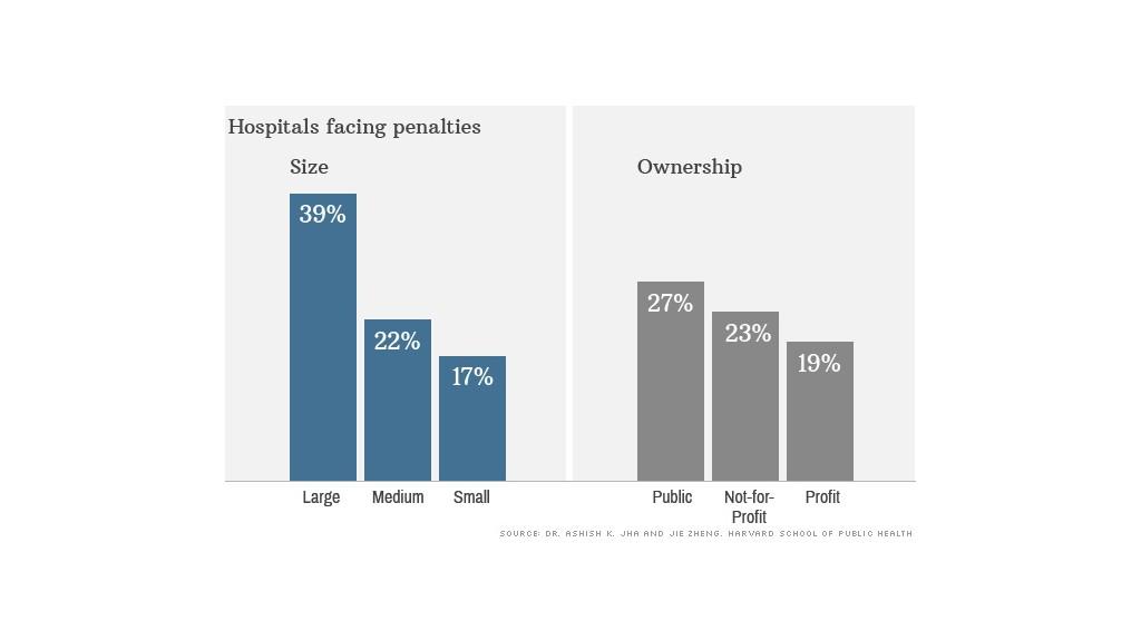 hospitals penalty