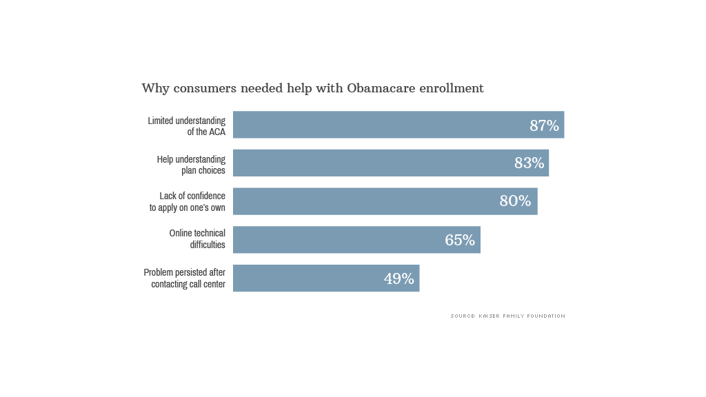 chart obamacare help