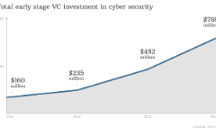 Cybersecurity startups to bank $788 million