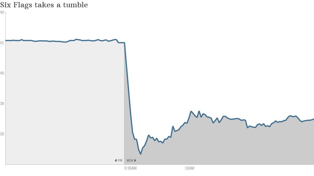Six Flags stock drop