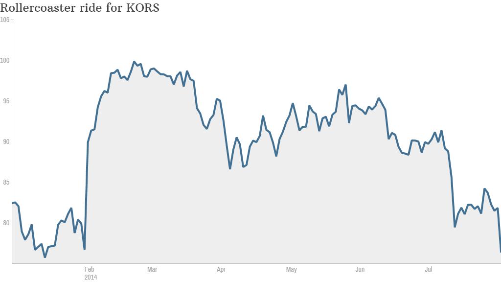 KORS stock chart