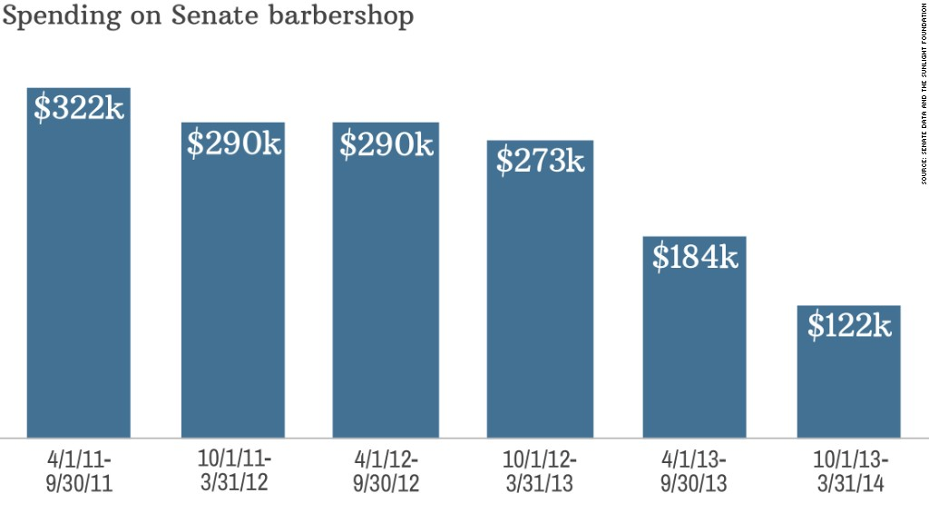 chart senate barber shop
