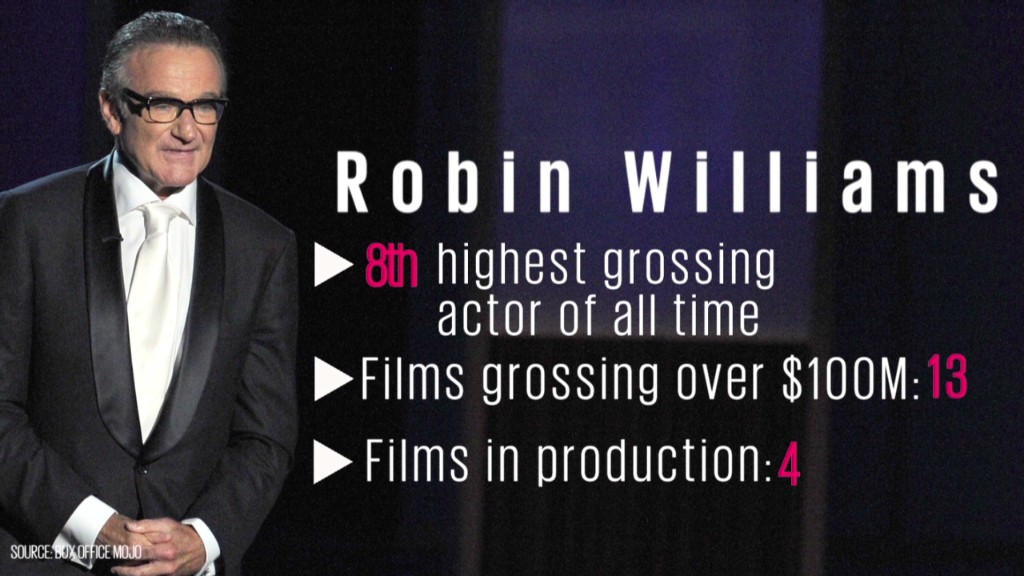 Robin Williams' box office impact