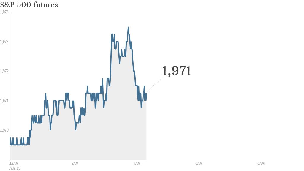 S&P futures 2014 08 19