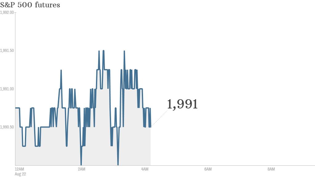 S&P futures 2014 08 22